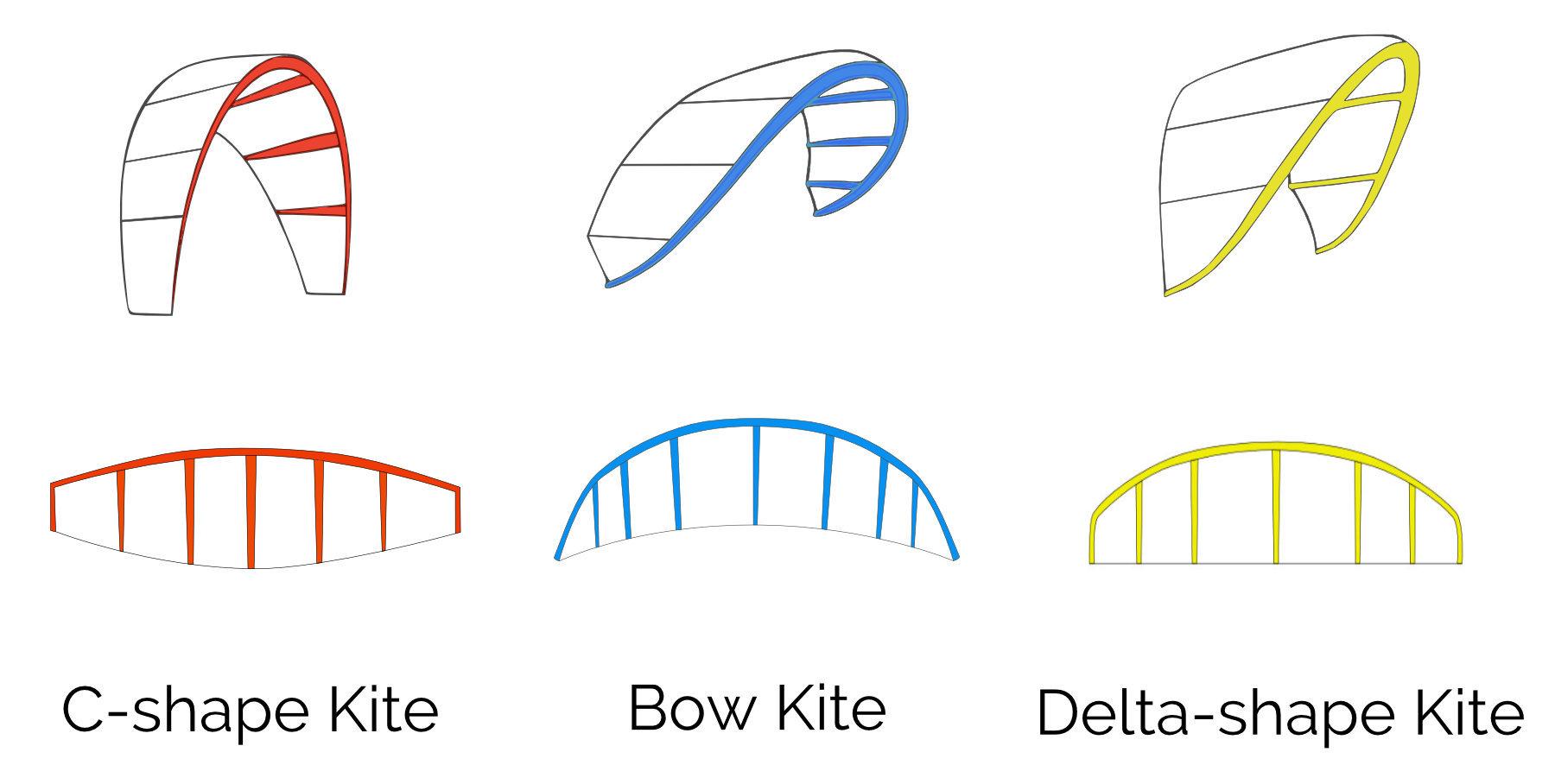 Kite shapes
